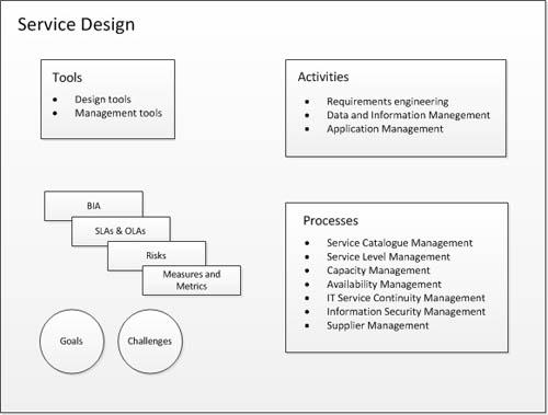 free itil diagrams wiring diagram ITIL Service Operations Diagram free itil diagrams